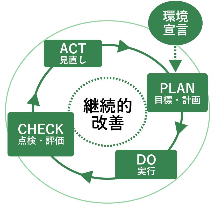 P・D・C・Aのサイクル